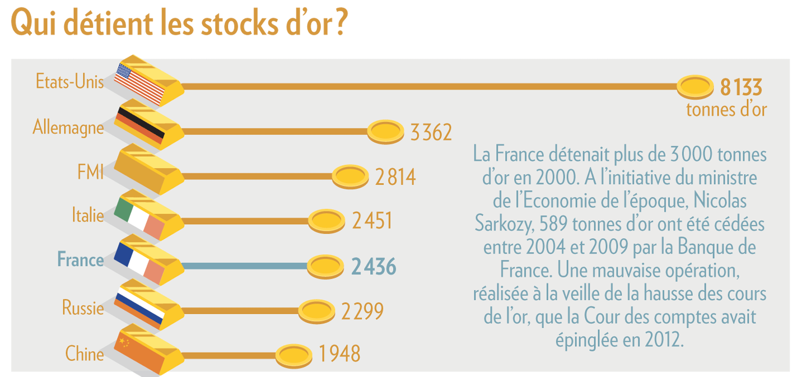Stocks d'or