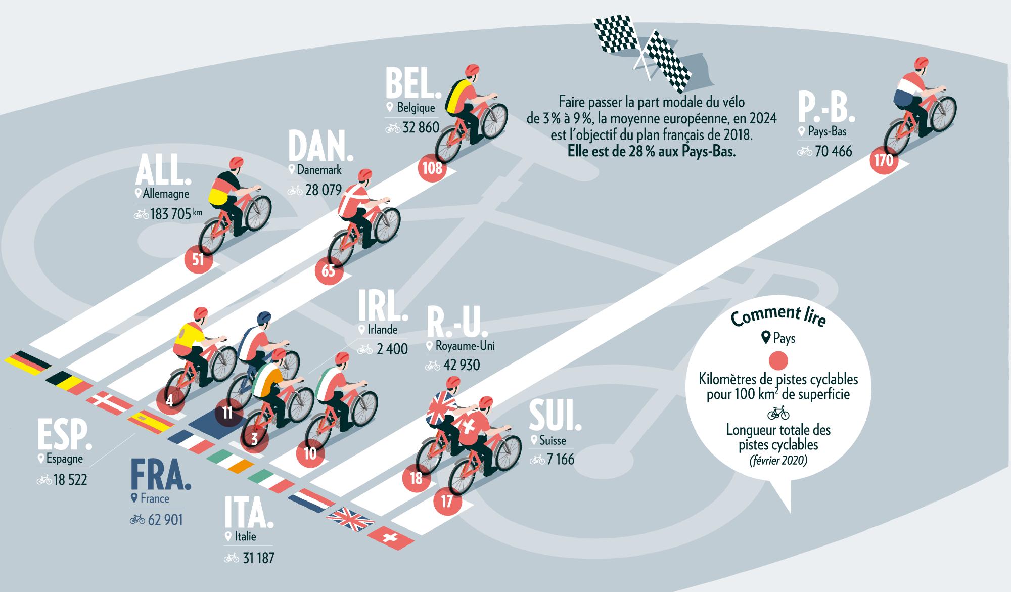 Longueur des pistes cyclables dans plusieurs pays d'Europe