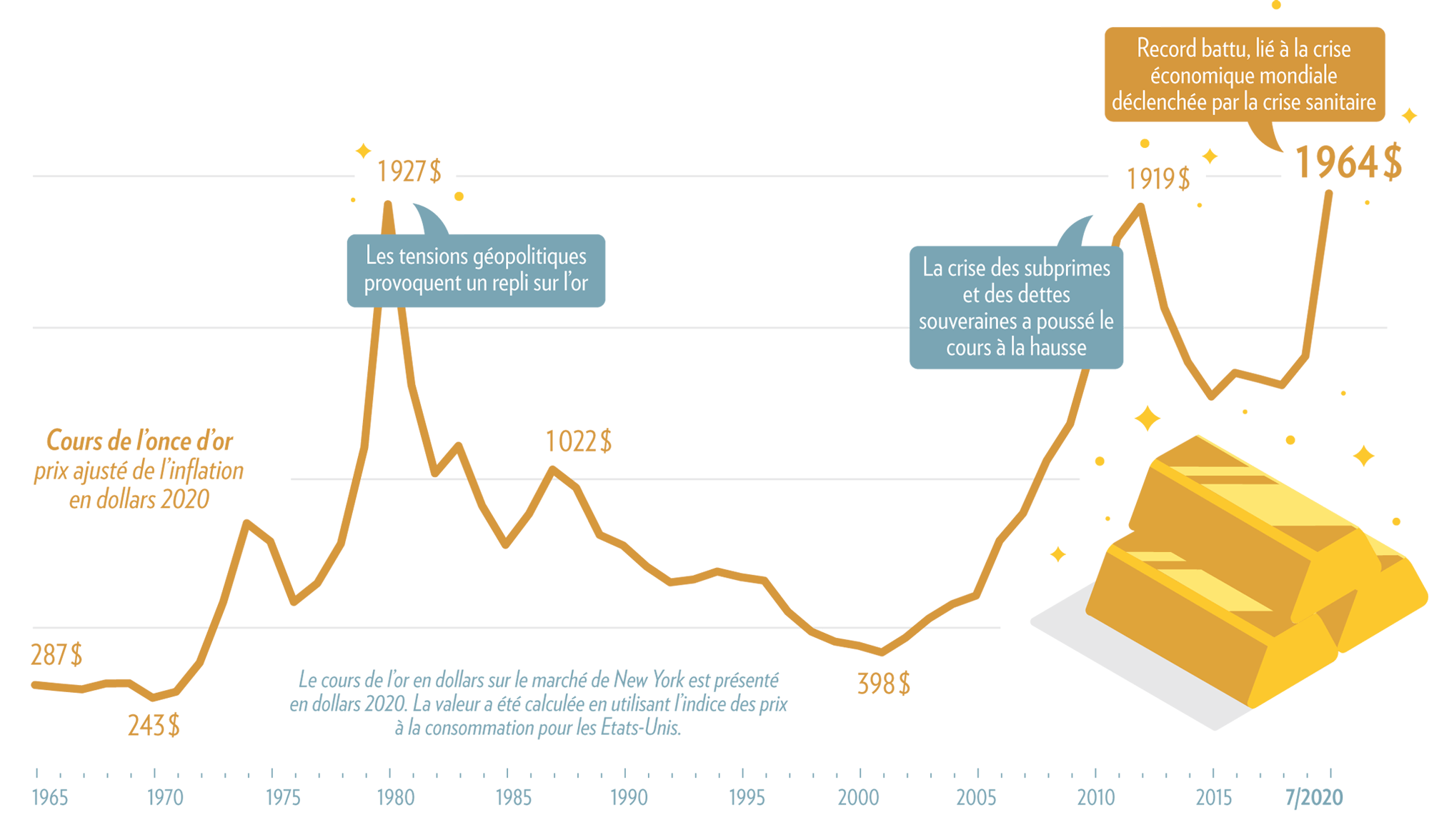 Cours de l'or depuis 1965