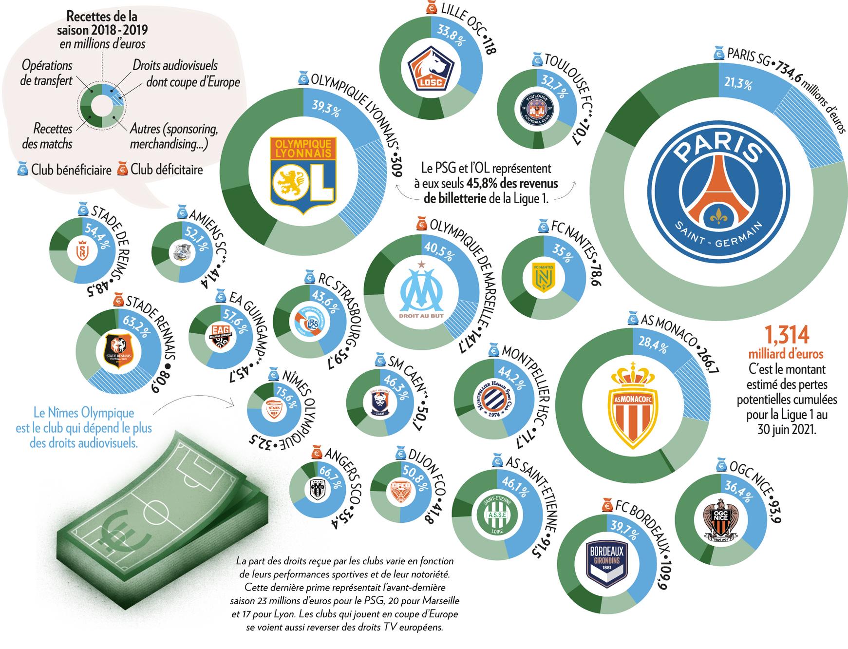 La part des droits audiovisuels dans les recettes des clubs de Ligue 1