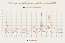 Are anti-religious hate crimes surging?