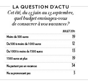 Sondage Ifop-Fiducial pour Paris Match