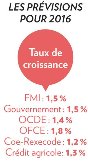 Croissance1