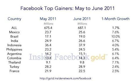 Facebook_Top_Gainers_June_2011-