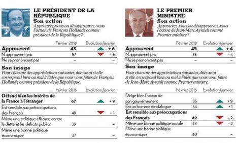 Hollande Ayrault-