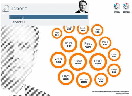 L'interface du Poids des mots évolue : désormais dédiée à Emmanuel Macron, elle permet de retrouver tout mot prononcé par le président.
