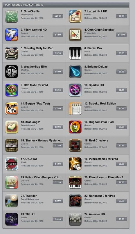 ipad-topgrossing1-