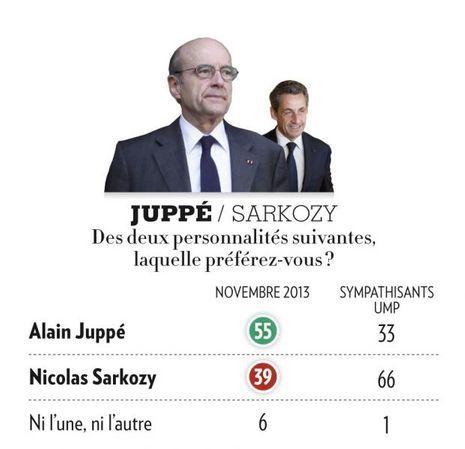 Juppé Sarko