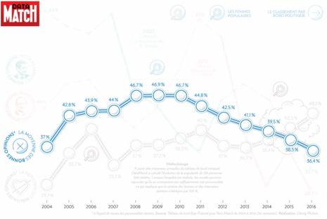 La moyenne des bonnes opinions s'est effondrée ces dernières années.