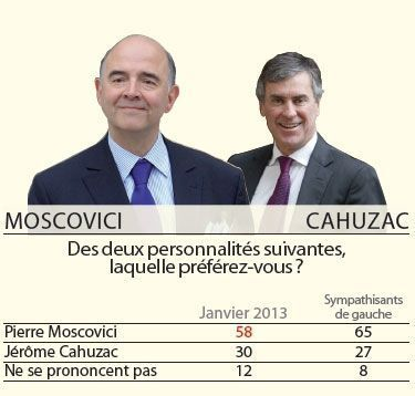Moscovici Cahuzac Sondage 16 01 13-