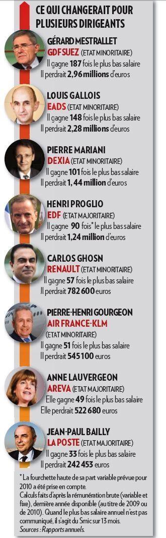 Salaires Patrons-