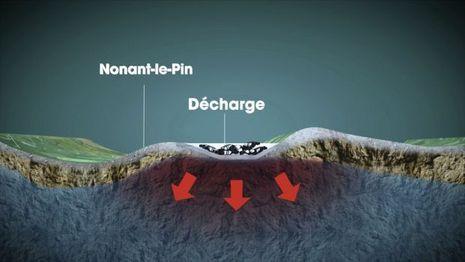 Schéma représentant l'affleurement de la nappe phréatique au niveau de la décharge et le risque de pollution.