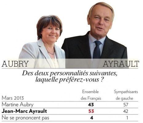 sondage 2013-03-12