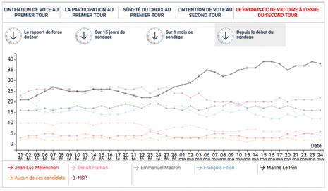 Emmanuel Macron est jugé par une majorité de sondés comme le plus susceptible de remporter l'élection présidentielle.