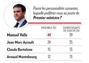 Valls Sondage