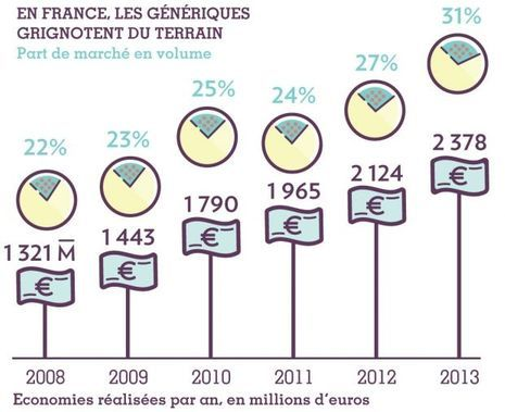 Generique Aristocort En France