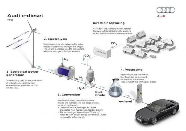 Schéma de fabrication de l'e-diesel.