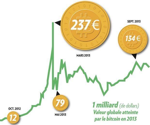 1 milliard (de dollars) Valeur globale atteinte par le bitcoin en 2013