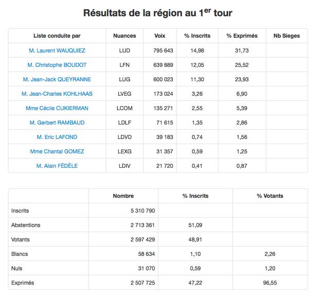 Les résultats du premier tour dans la région Auvergne-Rhône Alpes.
