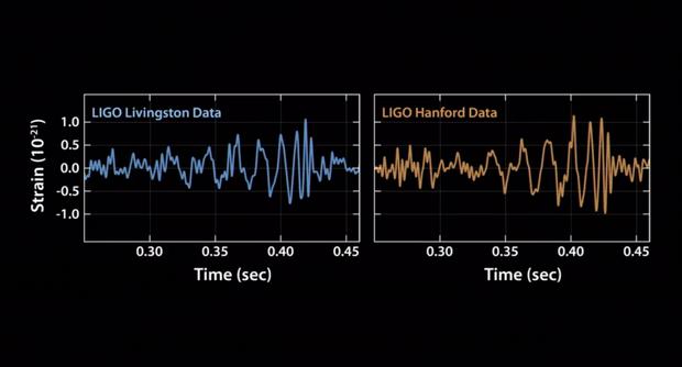 Les oscillations différentes qui prouvent l'existence des ondes