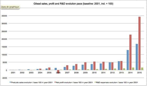 Evolution des ventes, profit et R&D de Gilead. (Synthèse des données Gilead (ventes mondiales)