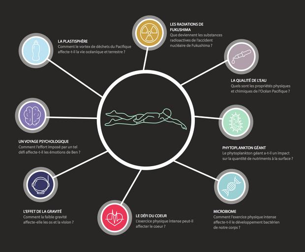 Les huit thématiques qui seront étudiées par les scientifiques.
