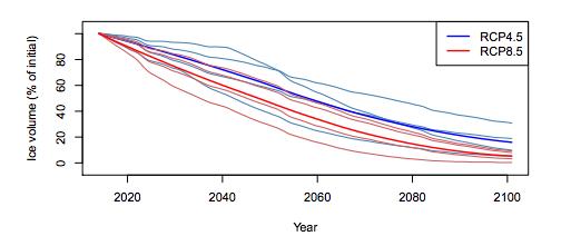 Estimation de la courbe du volume des glaciers de 2020 à 2100.