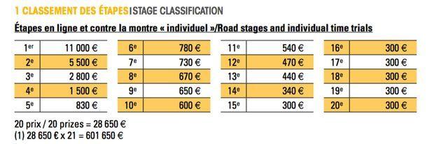 Extrait du règlement intérieur du Tour de France