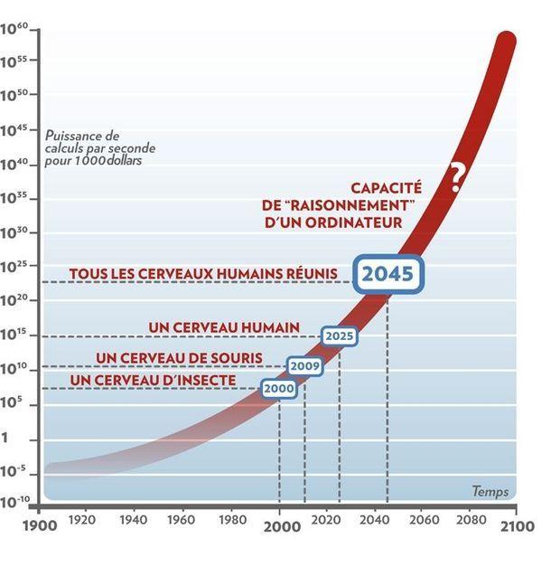 Graph Futur-