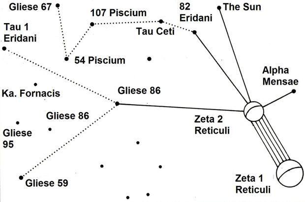 La carte stellaire établie par Marjorie Fish centrée sur Reta Zeticuli.