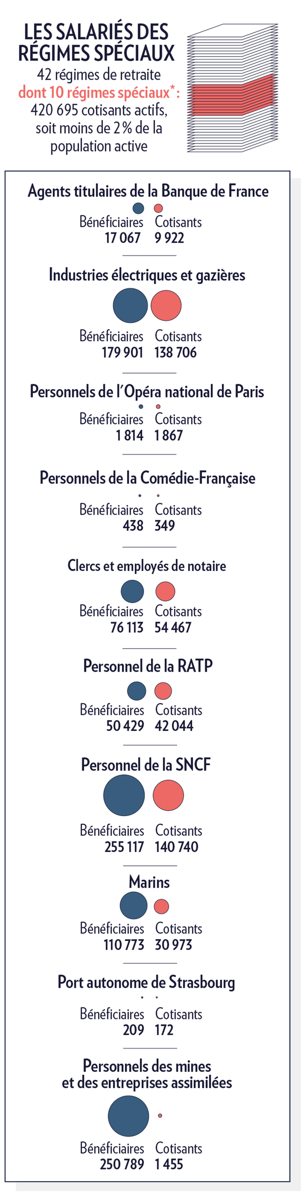 *Tels que définis dans un décret de 2014. Hors fonctions publiques, non considérées dans cette définition des régimes spéciaux. Source : données 2018 des comptes de la Sécurité sociale de septembre 2019, chiffres de 2016 pour le port autonome de Strasbourg.