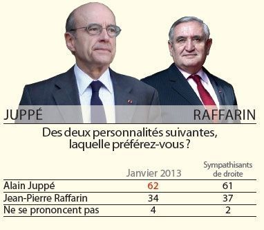 Juppé Raffarin Sondage 16 01 13-