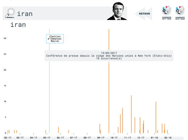 """Graphique extrait de l'application Le Poids des Mots, qui illustre le nombre d'occurrences du mot """"Iran"""" dans les discours du président Macron."""