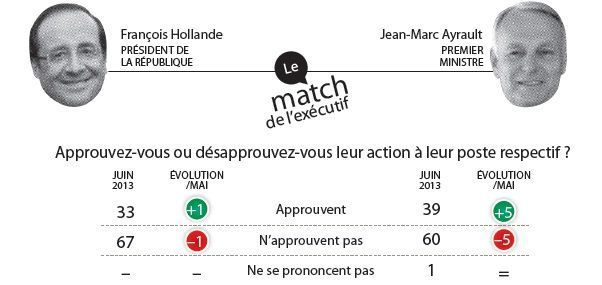 Match Executif 05 juin