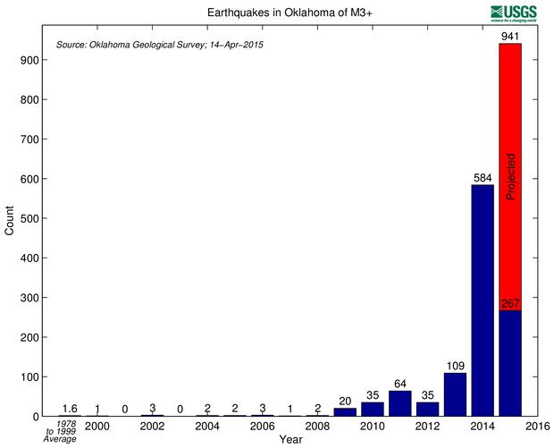 Le Centre de surveillance géologique américain prévoit 941 séismes en 2015.
