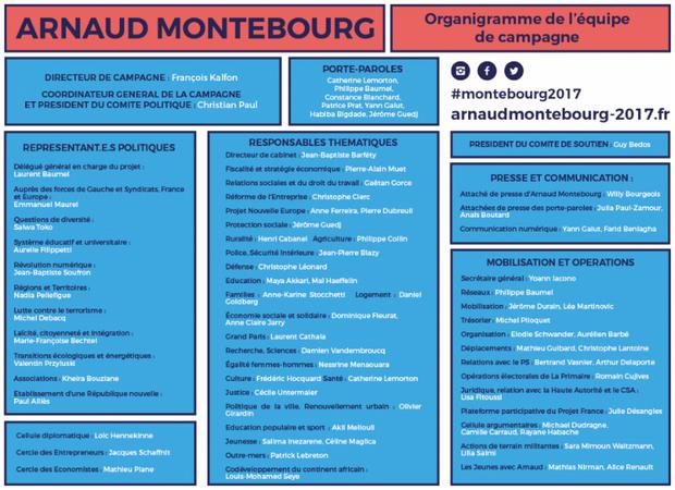 L'équipe de campagne d'Arnaud Montebourg, telle qu'elle était présentée lundi après-midi sur son site.