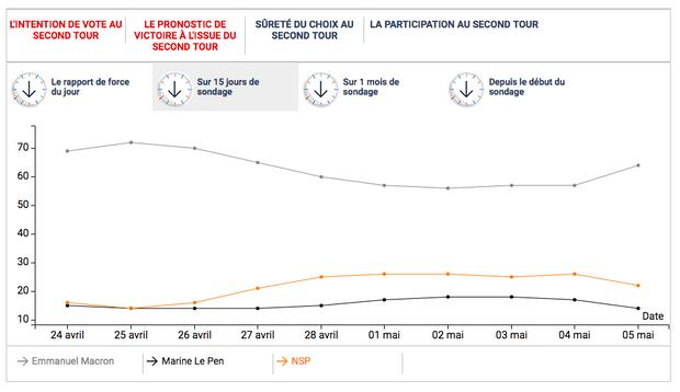Dans la dernière vague du sondage quotidien Ifop-Fiducial pour Paris Match, le pronostic de victoire en faveur d'Emmanuel Macron s'envole.
