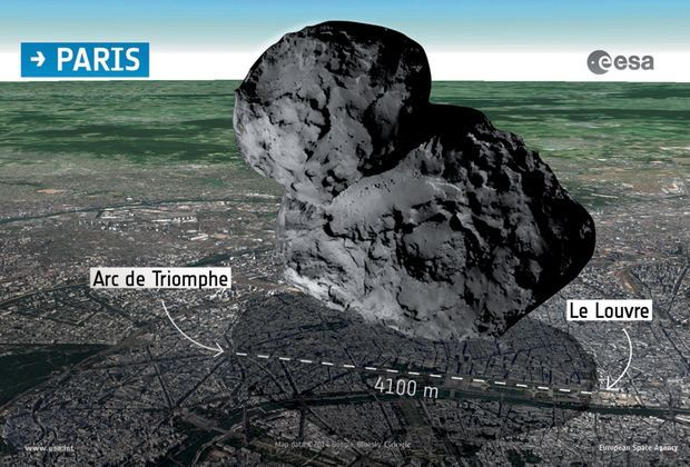 A l'échelle de Paris, avec ses 4,1 km de distance, la comète couvrirait la distance entre l'Arc de Triomphe et le Louvre.