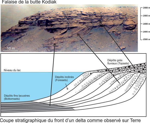 Parallèle entre la falaise de la butte Kodiak, sur Mars, et un delta terrestre.