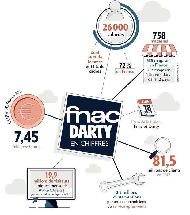 SEM Eco Leader FNAC Darty