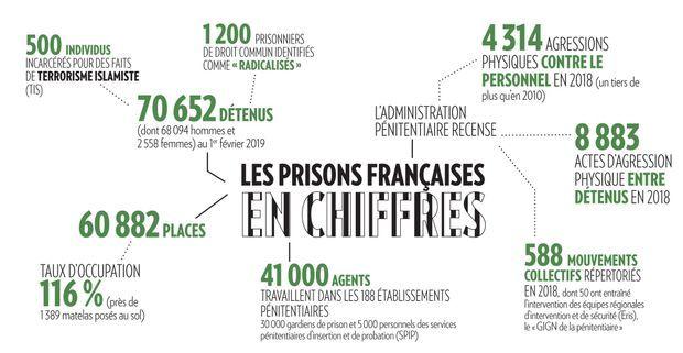 Sources : ministère de la Justice, Observatoire international des prisons, syndicat Ufap-Unsa.