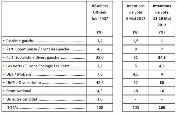 Tableau comparaison sondage législatives 22 mai-