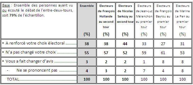 Tableau Débat Effets-