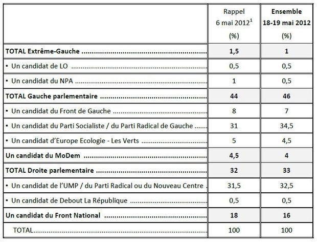 Tableau sondage législatives 22 mai-