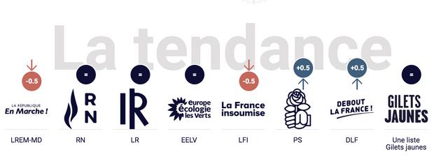 Evolution des intentions de vote dans le sondage quotidien Ifop-Fiducial pour Paris Match, CNews et Sud Radio, vendredi 15 mars.