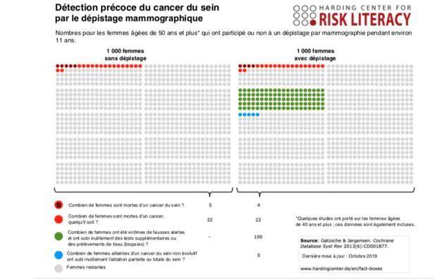 Balance bénéfice-risque du dépistage mammographique du Harding Center for Risk Literacy, université de Postdam. Evaluation basée sur la revue des études de la Collaboration Cochrane.
