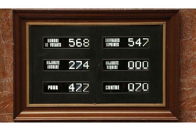 Les résultats du vote, mardi, à l'Assemblée nationale.