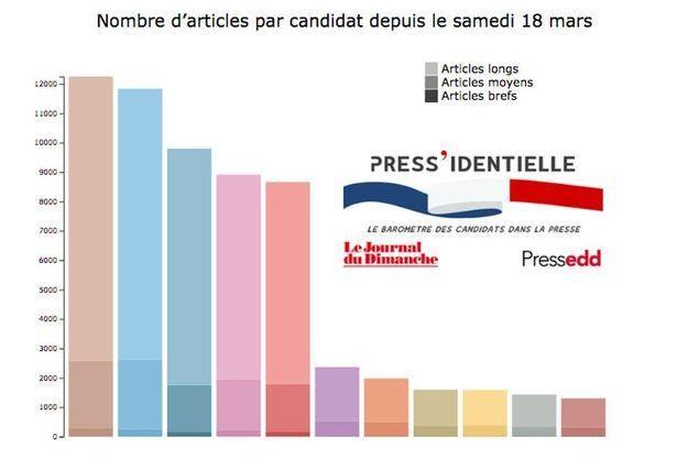 """""""La Press'identielle"""" est un baromètre exclusif publié par """"Le JDD"""" avec Pressedd."""
