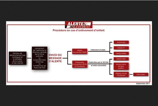Le dispositif du plan Alerte Enlèvement