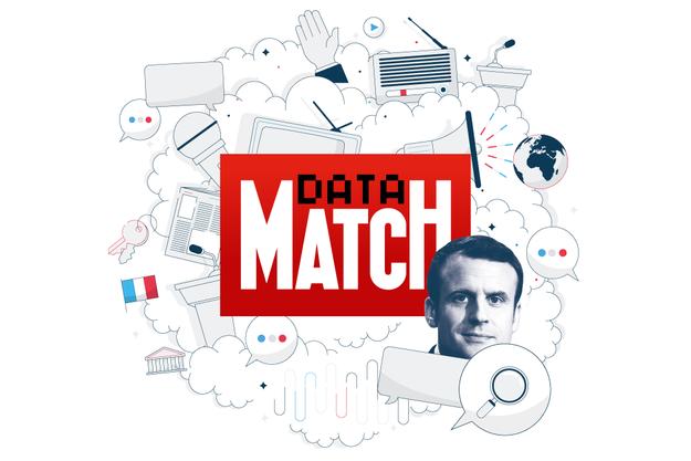 """""""Le Poids des mots"""" est un projet de Paris Match qui propose une analyse en continu de la parole présidentielle."""